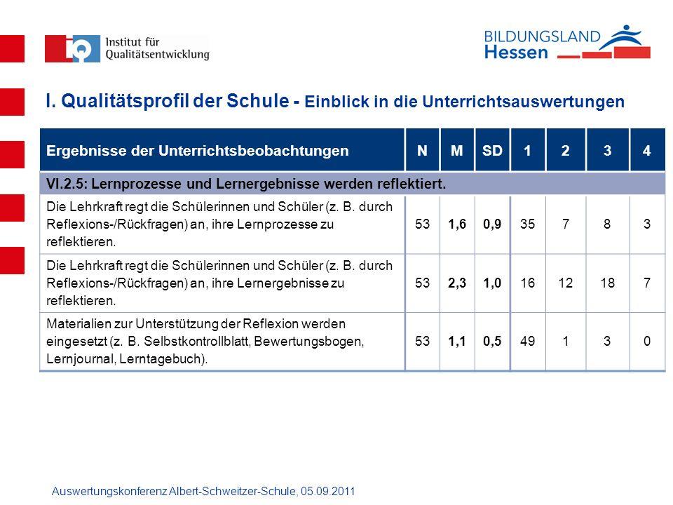 Auswertungskonferenz Albert-Schweitzer-Schule, 05.09.2011 Ergebnisse der UnterrichtsbeobachtungenNMSD1234 VI.2.5: Lernprozesse und Lernergebnisse werd