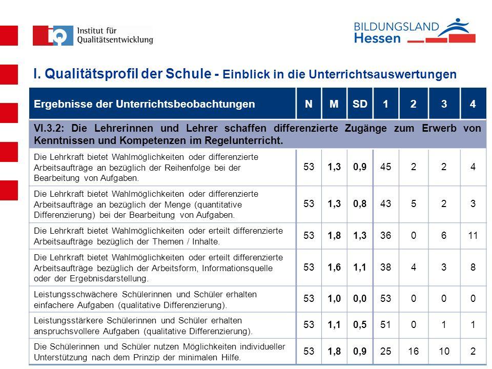Auswertungskonferenz Albert-Schweitzer-Schule, 05.09.2011 Ergebnisse der UnterrichtsbeobachtungenNMSD1234 VI.3.2: Die Lehrerinnen und Lehrer schaffen