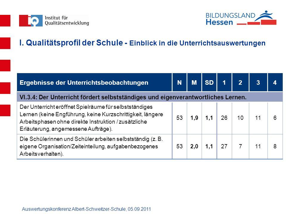 Auswertungskonferenz Albert-Schweitzer-Schule, 05.09.2011 Ergebnisse der UnterrichtsbeobachtungenNMSD1234 VI.3.4: Der Unterricht fördert selbstständig