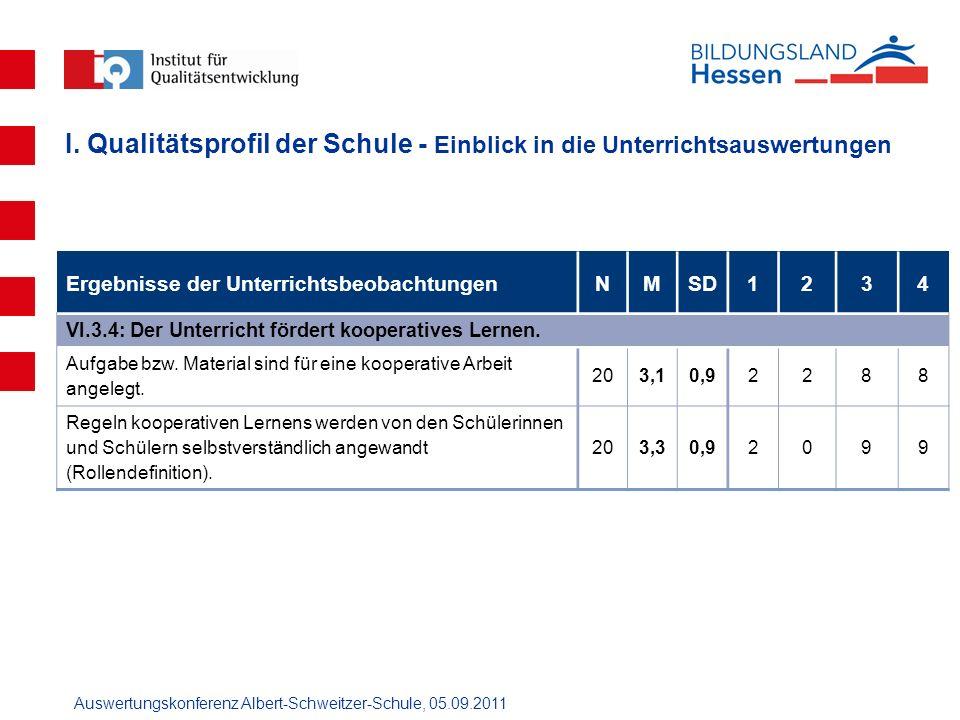 Auswertungskonferenz Albert-Schweitzer-Schule, 05.09.2011 Ergebnisse der UnterrichtsbeobachtungenNMSD1234 VI.3.4: Der Unterricht fördert kooperatives