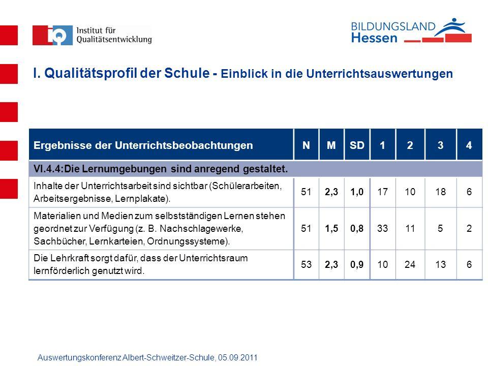 Auswertungskonferenz Albert-Schweitzer-Schule, 05.09.2011 Ergebnisse der UnterrichtsbeobachtungenNMSD1234 VI.4.4:Die Lernumgebungen sind anregend gest