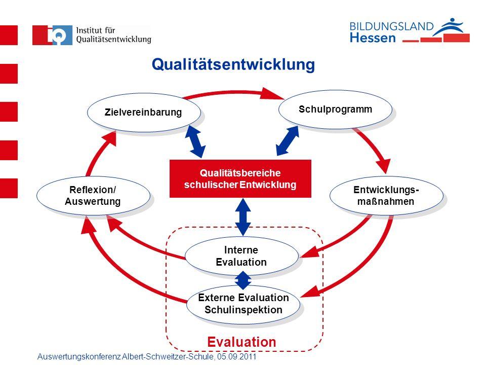Auswertungskonferenz Albert-Schweitzer-Schule, 05.09.2011 Qualitätsentwicklung Interne Evaluation Schulprogramm Entwicklungs- maßnahmen Zielvereinbaru