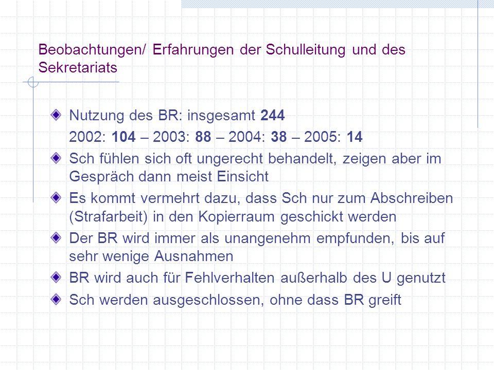 Beobachtungen/ Erfahrungen der Schulleitung und des Sekretariats Nutzung des BR: insgesamt 244 2002: 104 – 2003: 88 – 2004: 38 – 2005: 14 Sch fühlen s