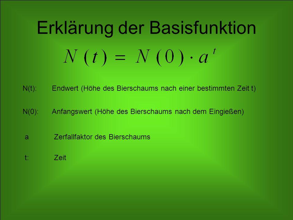 Rechenbeispiel Veltins Zeit (in s)0306090120150180210 Höhe (in cm)10,58,465,34,153,22,61,9 Messdaten Veltins Messwerte in Basisfunktion einsetzen und nach a umstellen Somit ergibt sich für Veltins: (Paderborner) (Warsteiner) Durch analoge Rechnung kommt man bzgl.