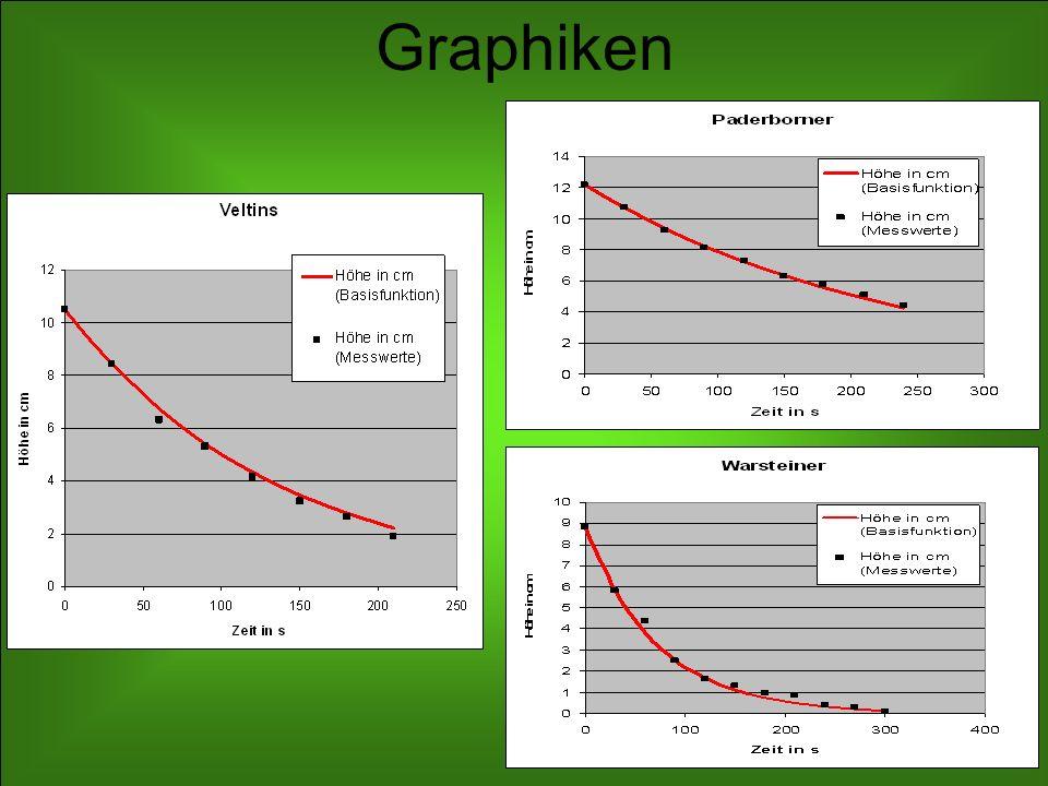 Schlussfolgerung Die Messdaten und die zugehörigen Funktionswerte der jeweils ermittelten Exponentialfunktion sind sowohl nu- merisch als auch grafisch tendenziell nicht erwähnens- wert unterschiedlich.
