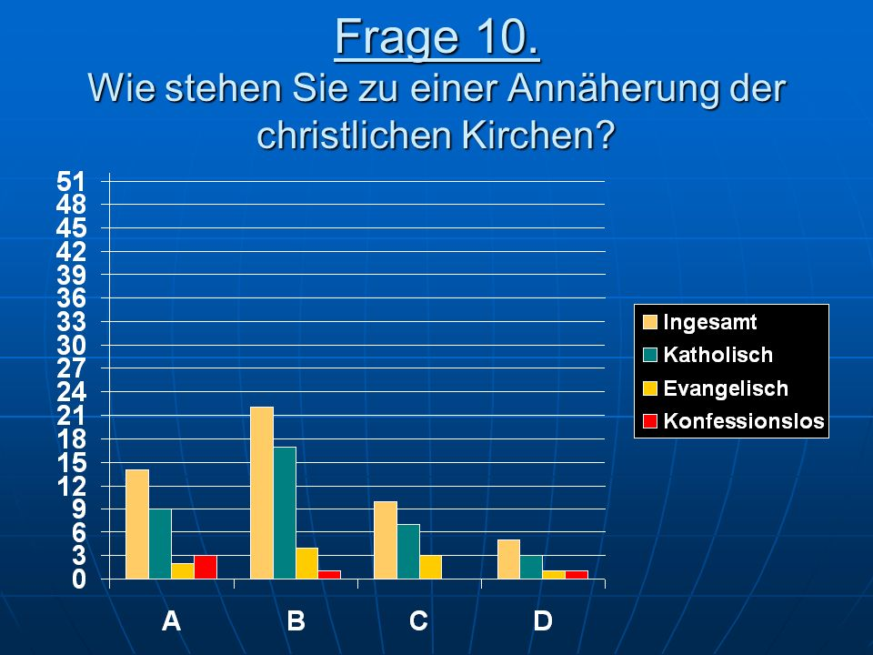 Frage 10. Wie stehen Sie zu einer Annäherung der christlichen Kirchen?