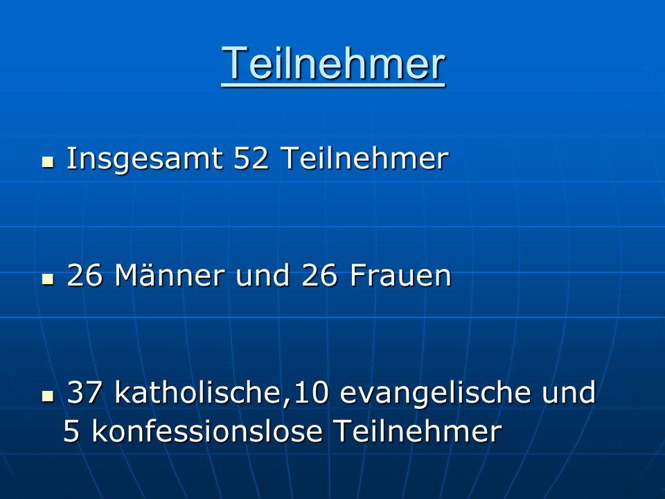 Zusammenfassung der Umfrage Teil 1:Die Mehrheit glaubt an einen Gott.
