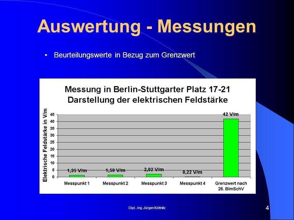 Dipl.-Ing. Jürgen Köttnitz 4 Auswertung - Messungen Beurteilungswerte in Bezug zum Grenzwert