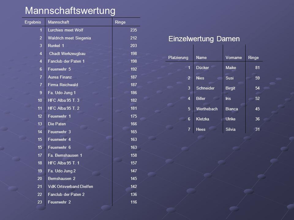 Mannschaftswertung ErgebnisMannschaftRinge 1Lurchies meet Wolf235 2Waldrich meet Siegenia212 3Runkel 1203 4 Chadt Werkzeugbau198 4Fanclub der Paten 1198 6Feuerwehr 5192 7Aurea Finanz187 7Firma Reichwald187 9Fa.
