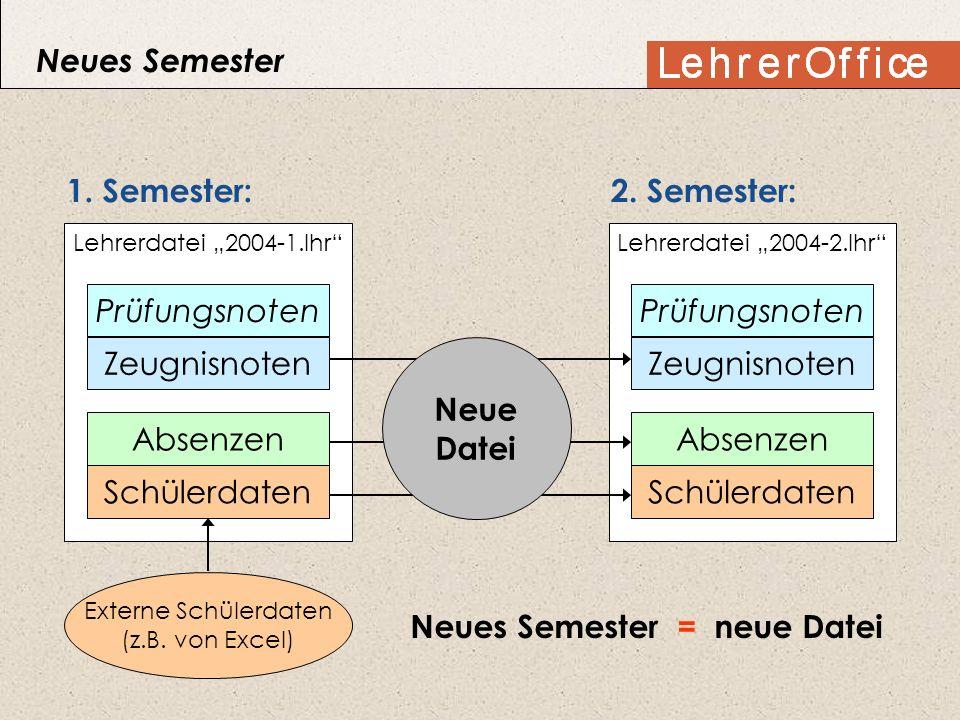 1. Semester: Lehrerdatei 2004-1.lhr Schülerdaten Prüfungsnoten Zeugnisnoten Absenzen Externe Schülerdaten (z.B. von Excel) 2. Semester: Lehrerdatei 20
