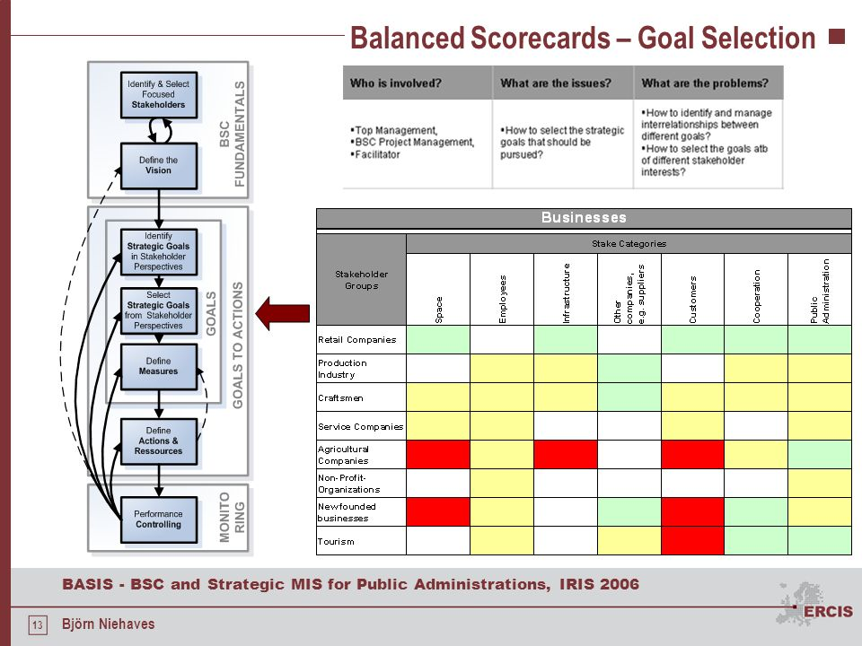 13 BASIS - BSC and Strategic MIS for Public Administrations, IRIS 2006 Björn Niehaves Balanced Scorecards – Goal Selection