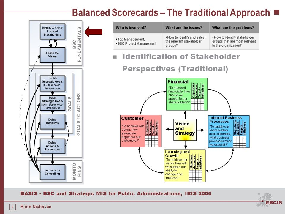 6 BASIS - BSC and Strategic MIS for Public Administrations, IRIS 2006 Björn Niehaves Balanced Scorecards – The Traditional Approach Identification of