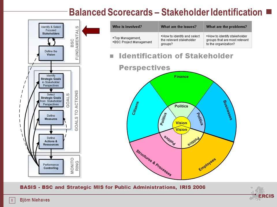 8 BASIS - BSC and Strategic MIS for Public Administrations, IRIS 2006 Björn Niehaves Balanced Scorecards – Stakeholder Identification Identification o