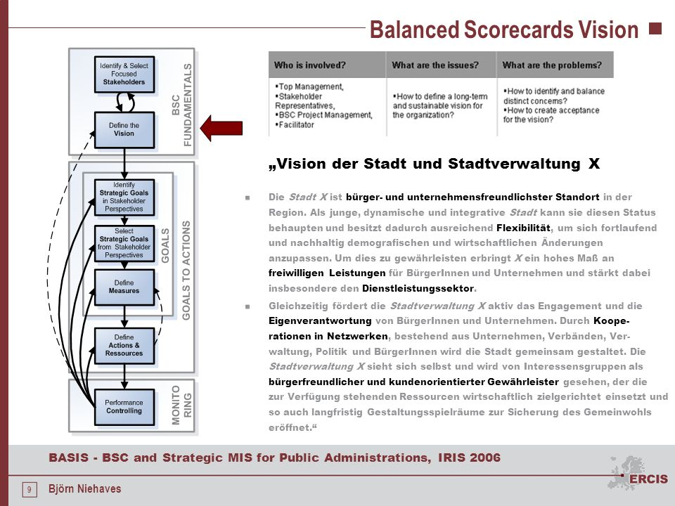 20 BASIS - BSC and Strategic MIS for Public Administrations, IRIS 2006 Björn Niehaves