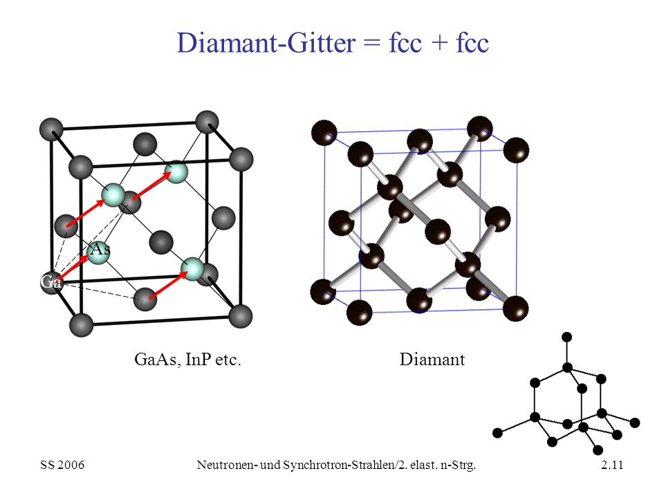SS 2006Neutronen- und Synchrotron-Strahlen/2. elast. n-Strg.2.11 Diamant-Gitter = fcc + fcc GaAs, InP etc.Diamant Ga As