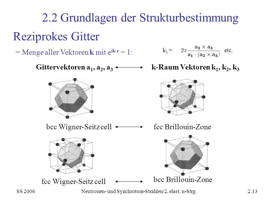 SS 2006Neutronen- und Synchrotron-Strahlen/2. elast. n-Strg.2.13 Reziprokes Gitter Gittervektoren a 1, a 2, a 3 k-Raum Vektoren k 1, k 2, k 3 bcc Wign