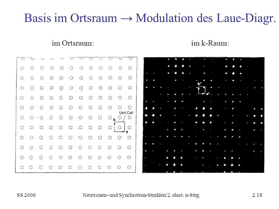SS 2006Neutronen- und Synchrotron-Strahlen/2. elast. n-Strg.2.18 Basis im Ortsraum Modulation des Laue-Diagr. im Ortsraum:im k-Raum: