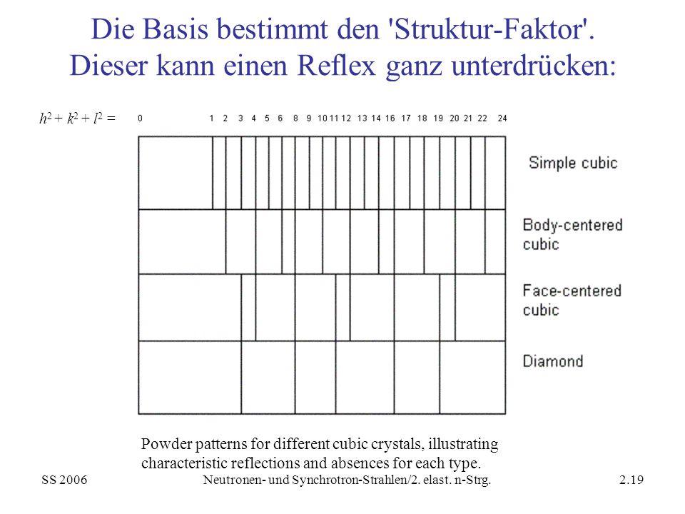 SS 2006Neutronen- und Synchrotron-Strahlen/2. elast. n-Strg.2.19 Die Basis bestimmt den 'Struktur-Faktor'. Dieser kann einen Reflex ganz unterdrücken: