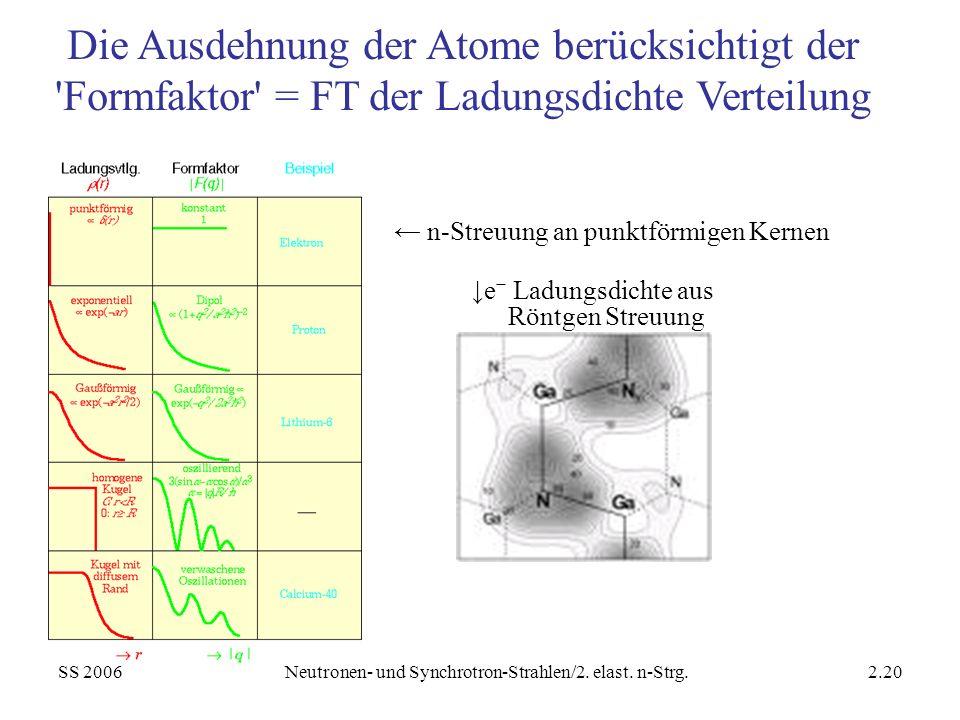 SS 2006Neutronen- und Synchrotron-Strahlen/2. elast. n-Strg.2.20 n-Streuung an punktförmigen Kernen Die Ausdehnung der Atome berücksichtigt der 'Formf