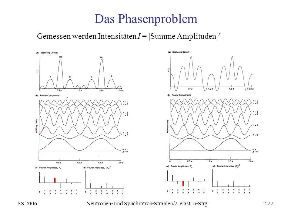 SS 2006Neutronen- und Synchrotron-Strahlen/2. elast. n-Strg.2.22 Das Phasenproblem Gemessen werden Intensitäten I = |Summe Amplituden| 2