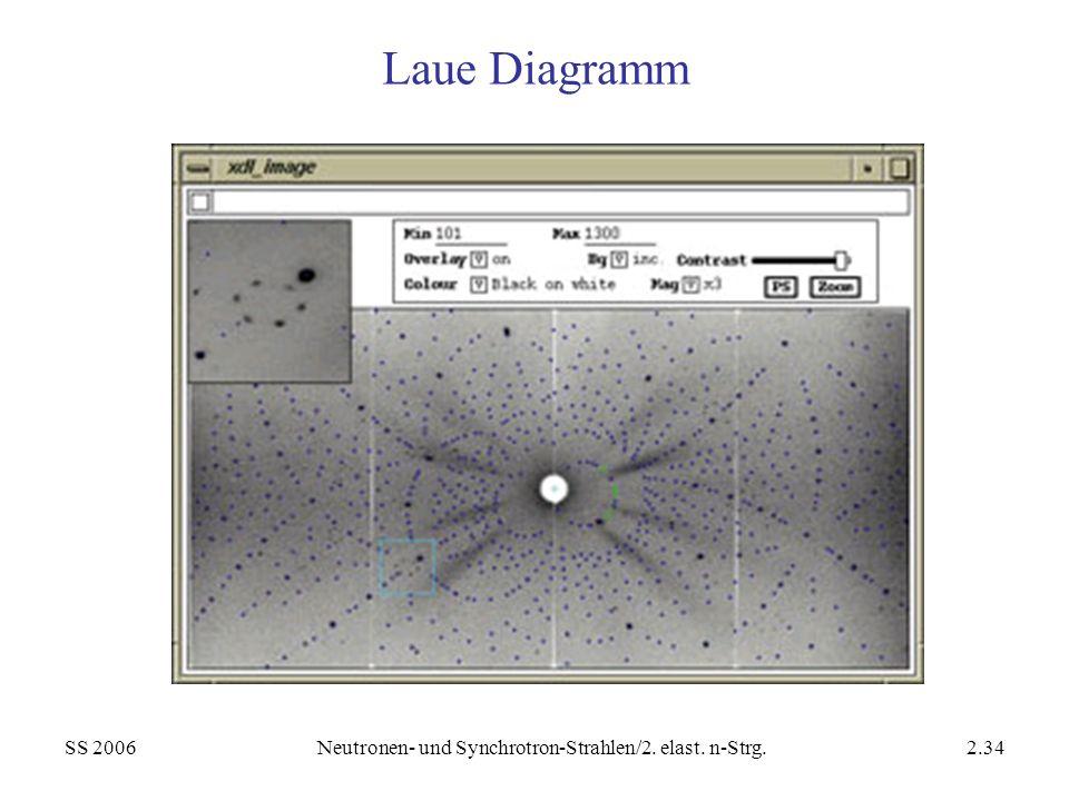 SS 2006Neutronen- und Synchrotron-Strahlen/2. elast. n-Strg.2.34 Laue Diagramm