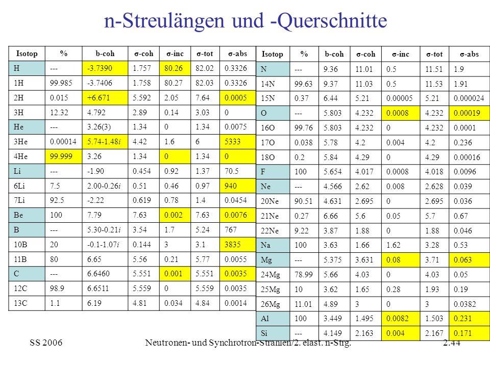 SS 2006Neutronen- und Synchrotron-Strahlen/2. elast. n-Strg.2.44 n-Streulängen und -Querschnitte Isotop%b-cohσ-cohσ-incσ-totσ-abs H----3.73901.75780.2