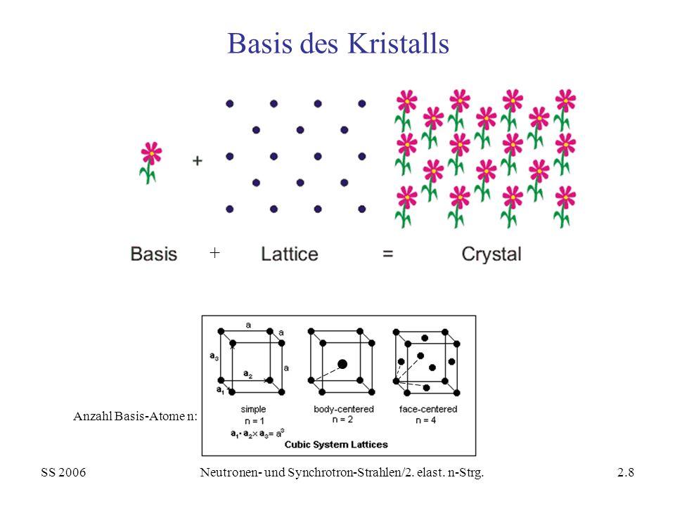 SS 2006Neutronen- und Synchrotron-Strahlen/2. elast. n-Strg.2.8 Basis des Kristalls Anzahl Basis-Atome n: +