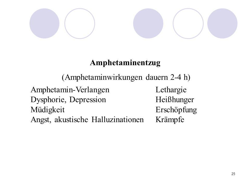25 (Amphetaminwirkungen dauern 2-4 h) Amphetamin-VerlangenLethargie Dysphorie, DepressionHeißhunger MüdigkeitErschöpfung Angst, akustische HalluzinationenKrämpfe Amphetaminentzug