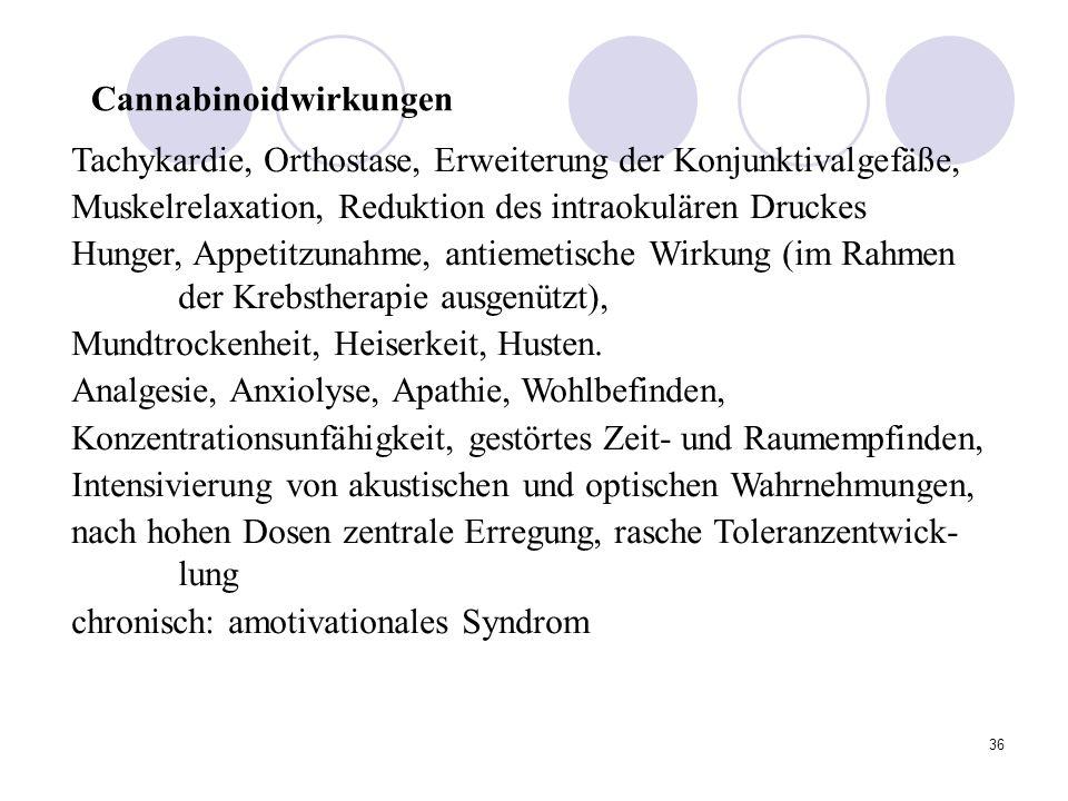 36 Cannabinoidwirkungen Tachykardie, Orthostase, Erweiterung der Konjunktivalgefäße, Muskelrelaxation, Reduktion des intraokulären Druckes Hunger, Appetitzunahme, antiemetische Wirkung (im Rahmen der Krebstherapie ausgenützt), Mundtrockenheit, Heiserkeit, Husten.