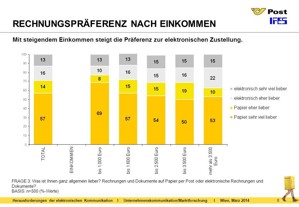 9 PRÄFERENZ DER ZUSTELLUNG Herausforderungen der elektronischen Kommunikation I Unternehmenskommunikation/Marktforschung I Wien, März 2014 Ca.