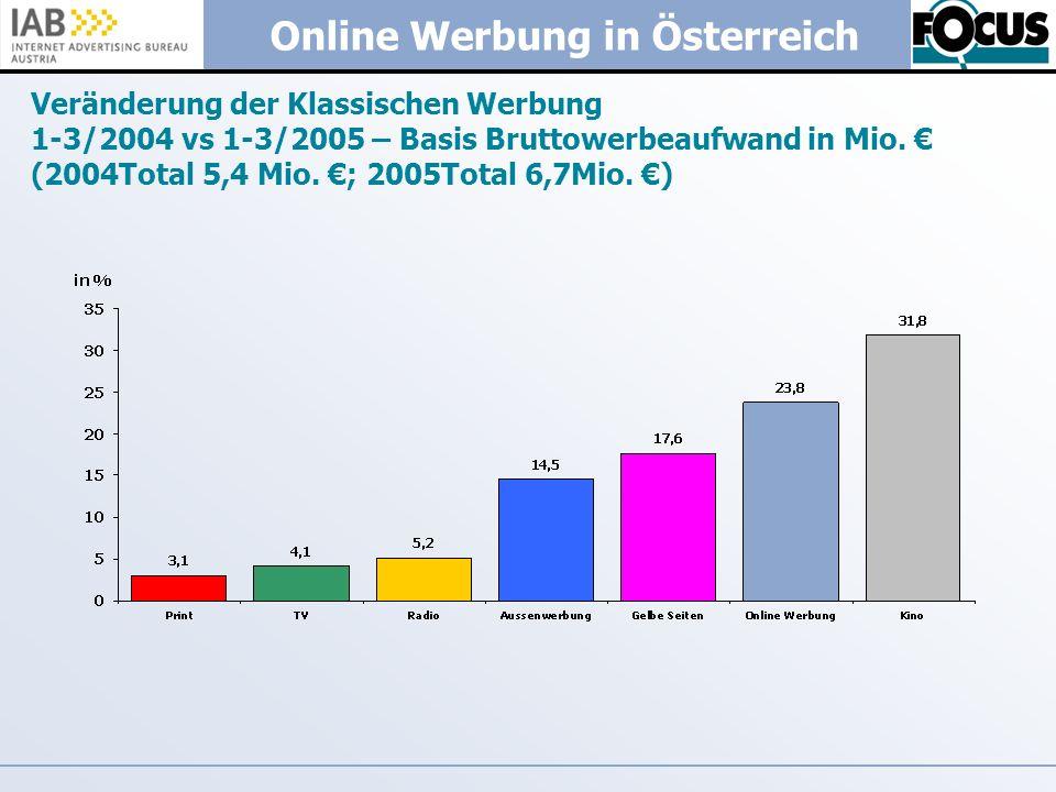 Online Werbung in Österreich Veränderung der Klassischen Werbung 1-3/2004 vs 1-3/2005 – Basis Bruttowerbeaufwand in Mio. (2004Total 5,4 Mio. ; 2005Tot