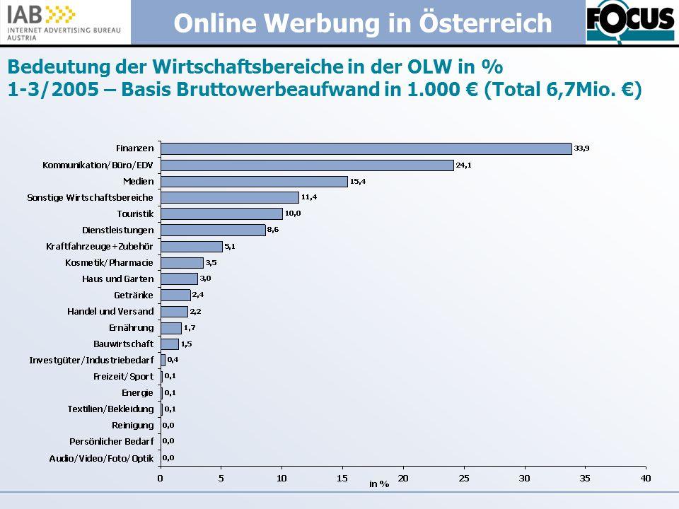 Online Werbung in Österreich Bedeutung der Wirtschaftsbereiche in der OLW in % 1-3/2005 – Basis Bruttowerbeaufwand in 1.000 (Total 6,7Mio. )