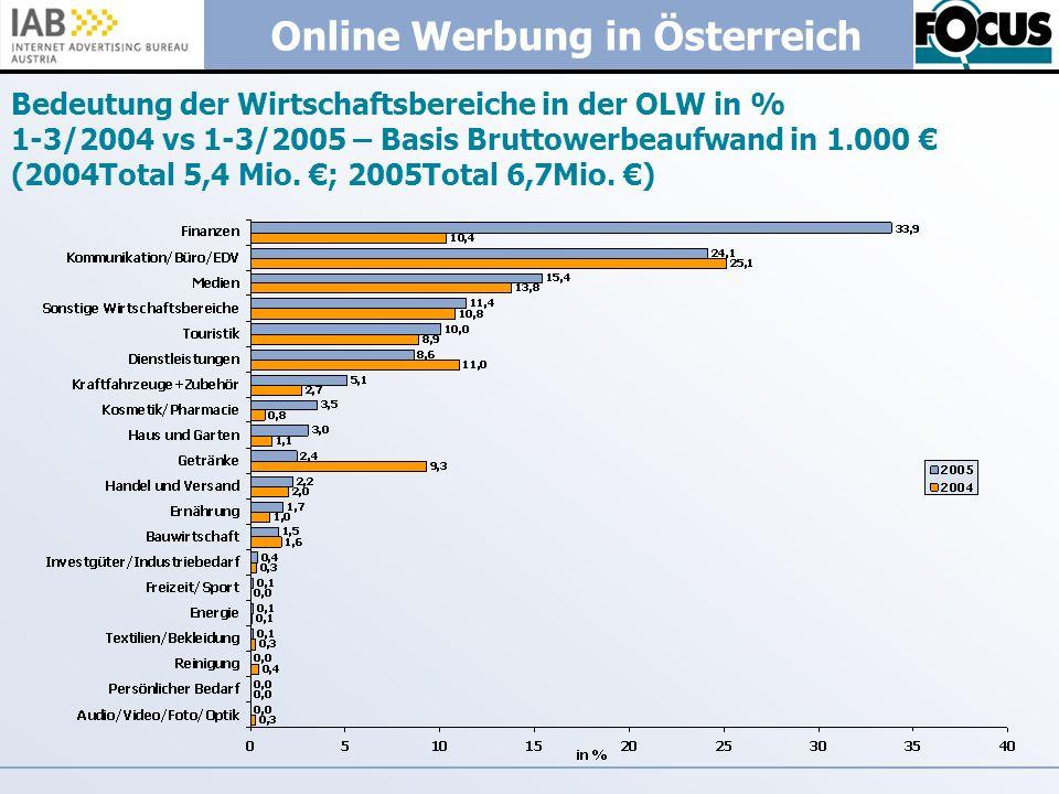 Online Werbung in Österreich Bedeutung der Wirtschaftsbereiche in der OLW in % 1-3/2004 vs 1-3/2005 – Basis Bruttowerbeaufwand in 1.000 (2004Total 5,4