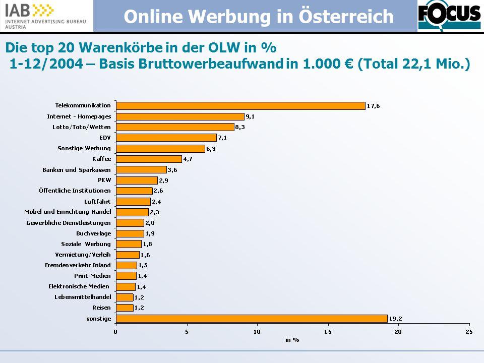 Online Werbung in Österreich Die top 20 Warenkörbe in der OLW in % 1-12/2004 – Basis Bruttowerbeaufwand in 1.000 (Total 22,1 Mio.)