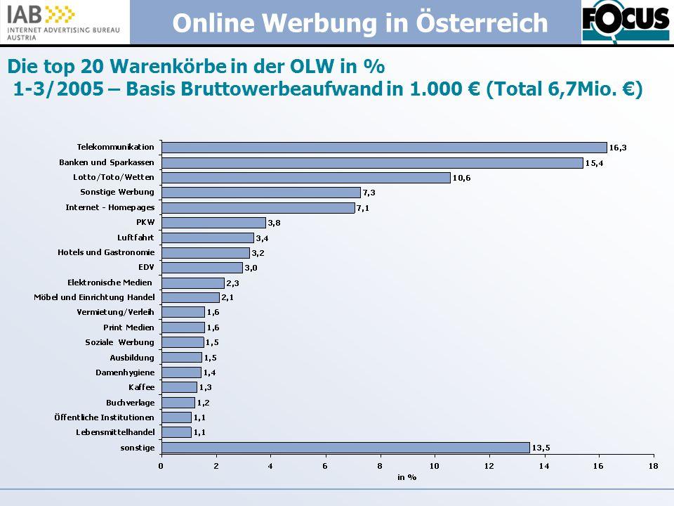 Online Werbung in Österreich Die top 20 Warenkörbe in der OLW in % 1-3/2005 – Basis Bruttowerbeaufwand in 1.000 (Total 6,7Mio. )