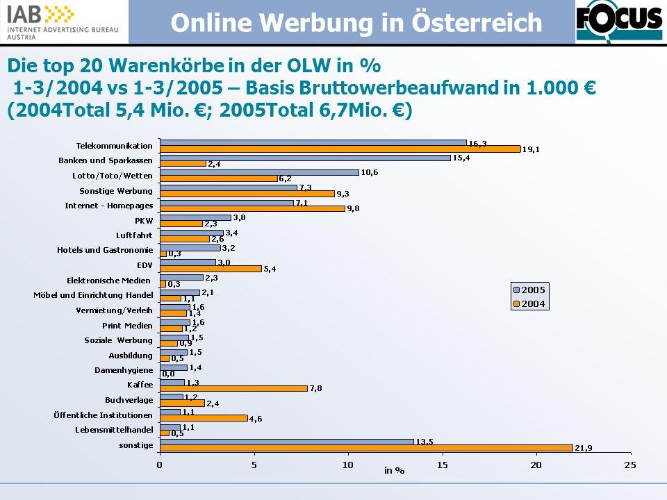Online Werbung in Österreich Die top 20 Warenkörbe in der OLW in % 1-3/2004 vs 1-3/2005 – Basis Bruttowerbeaufwand in 1.000 (2004Total 5,4 Mio. ; 2005