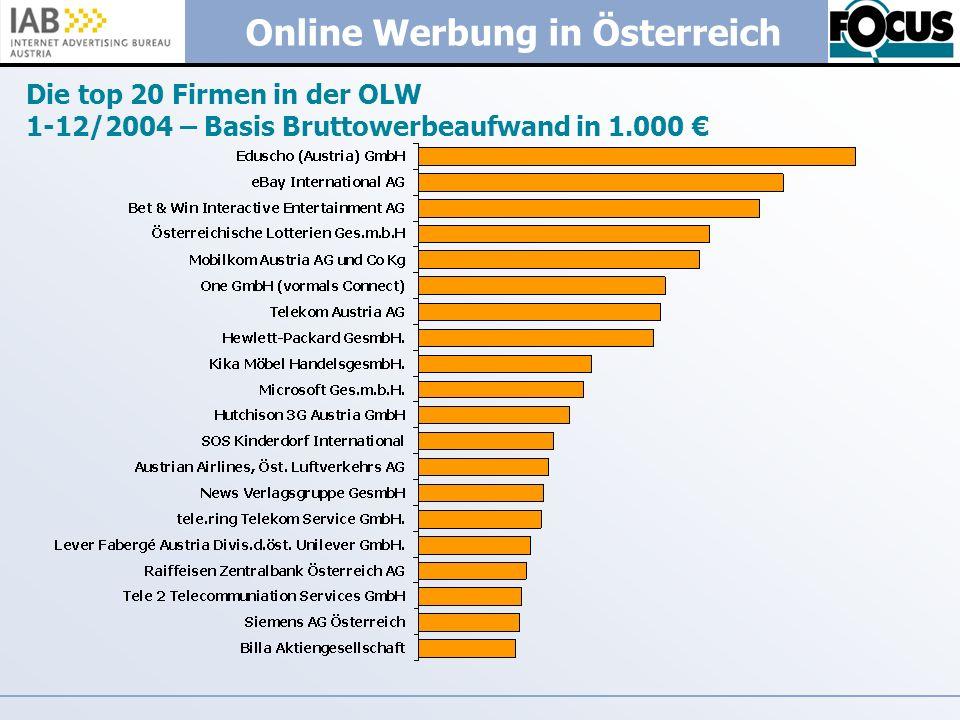 Online Werbung in Österreich Die top 20 Firmen in der OLW 1-12/2004 – Basis Bruttowerbeaufwand in 1.000