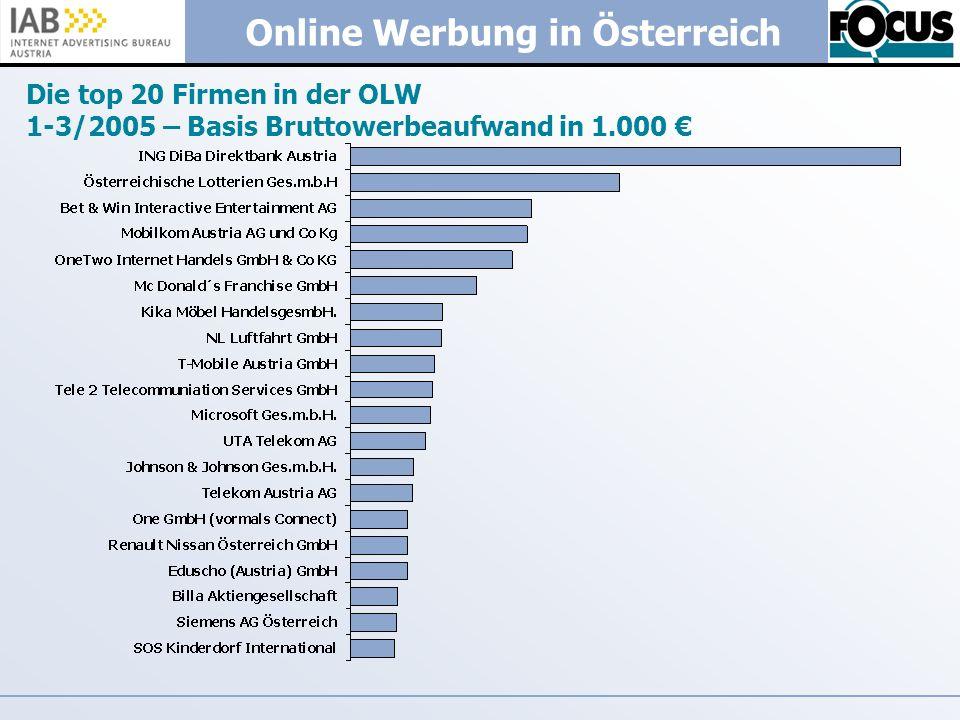 Online Werbung in Österreich Die top 20 Firmen in der OLW 1-3/2005 – Basis Bruttowerbeaufwand in 1.000