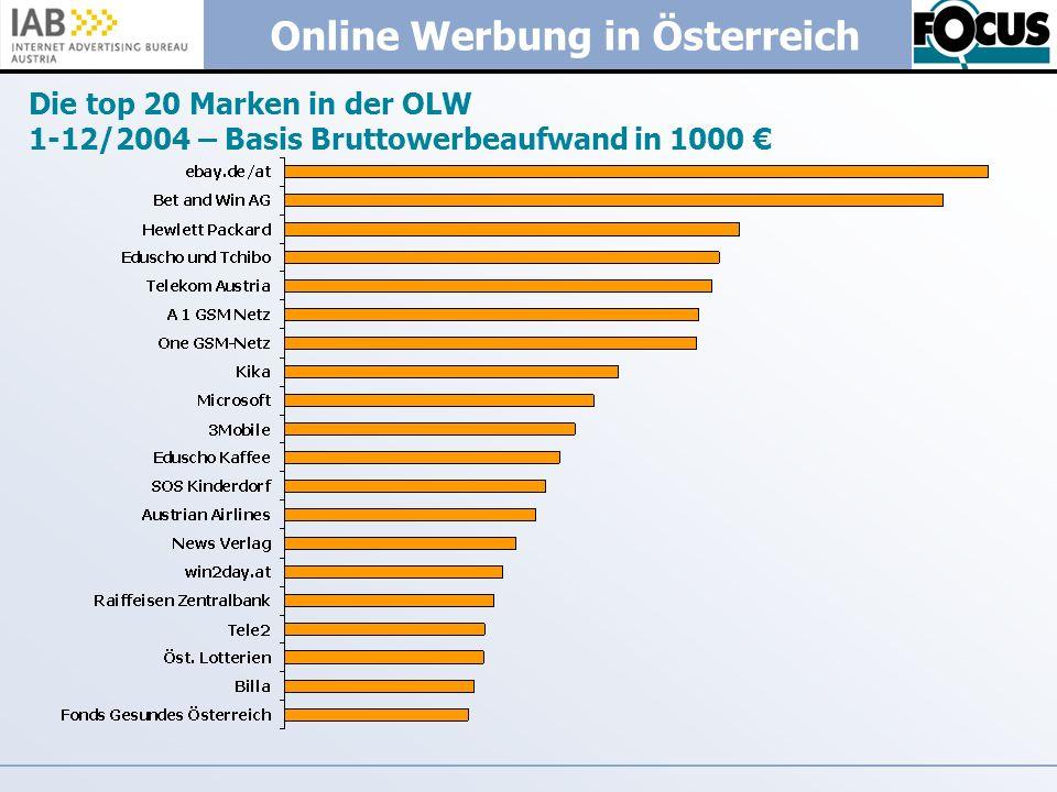 Online Werbung in Österreich Die top 20 Marken in der OLW 1-12/2004 – Basis Bruttowerbeaufwand in 1000