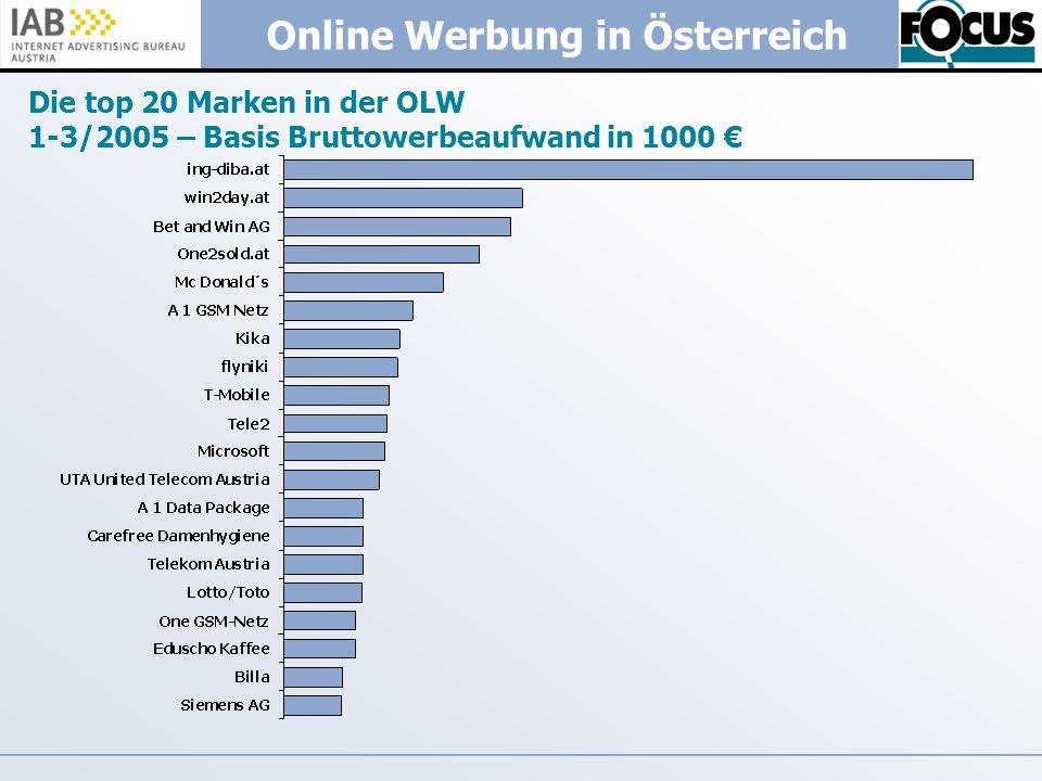 Online Werbung in Österreich Die top 20 Marken in der OLW 1-3/2005 – Basis Bruttowerbeaufwand in 1000