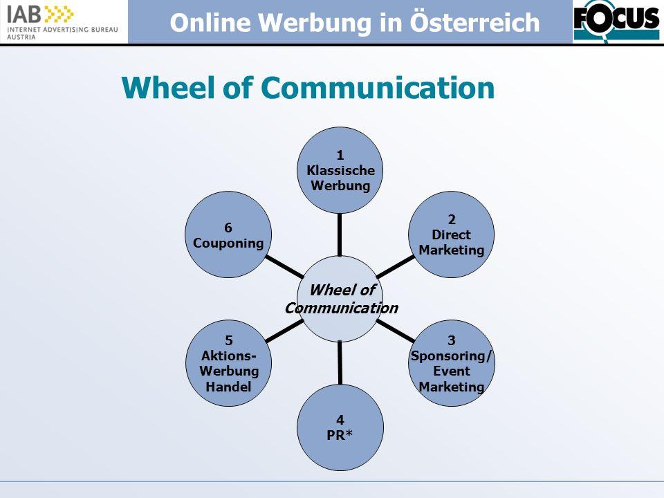Online Werbung in Österreich Wheel of Communication Wheel of Communication 1 Klassische Werbung 2 Direct Marketing 3 Sponsoring/ Event Marketing 4 PR*