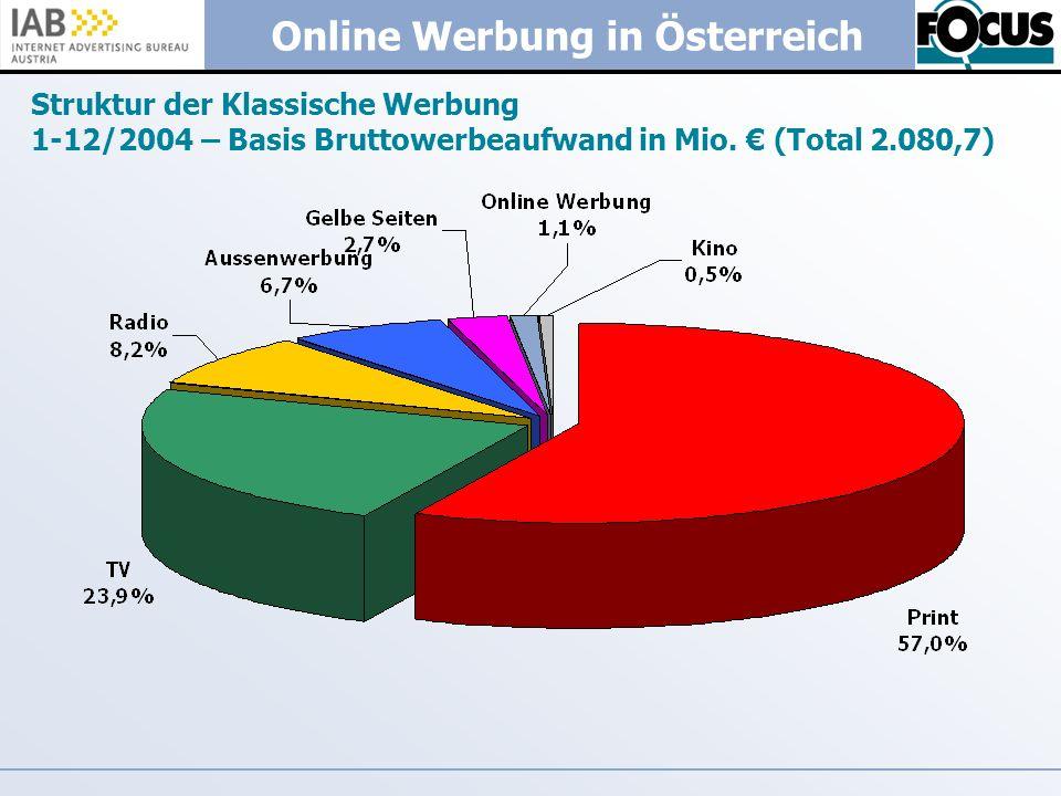 Online Werbung in Österreich Struktur der Klassische Werbung 1-12/2004 – Basis Bruttowerbeaufwand in Mio. (Total 2.080,7)