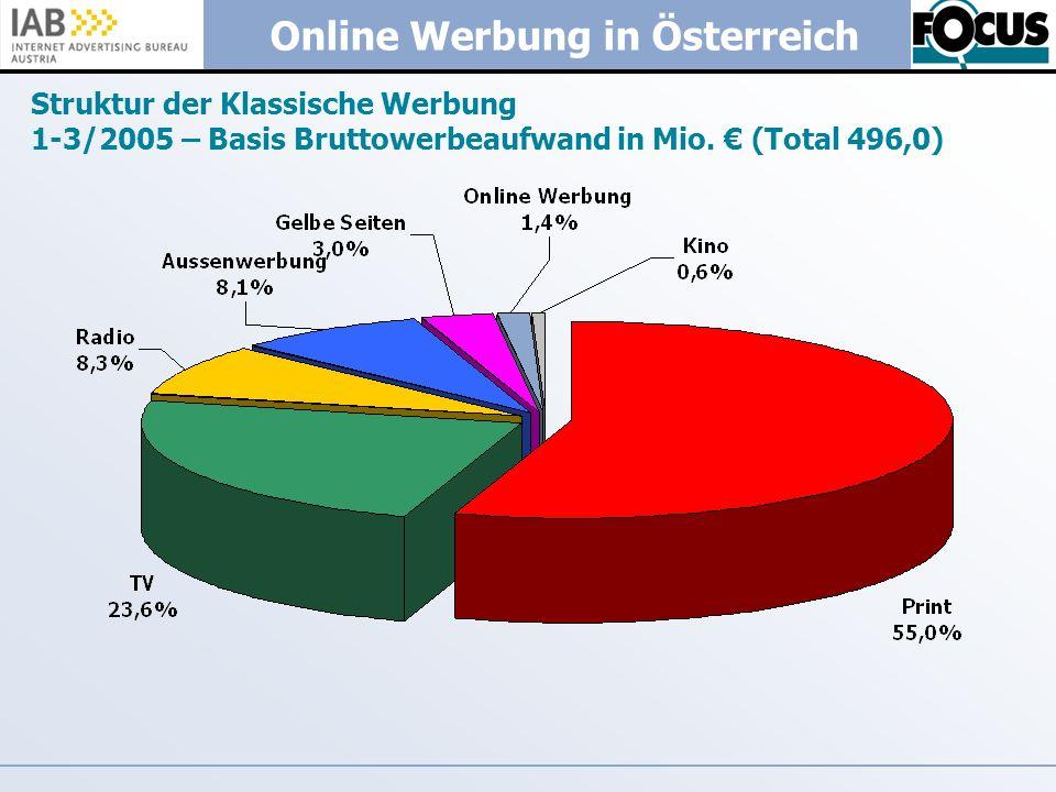 Online Werbung in Österreich Struktur der Klassische Werbung 1-3/2005 – Basis Bruttowerbeaufwand in Mio. (Total 496,0)