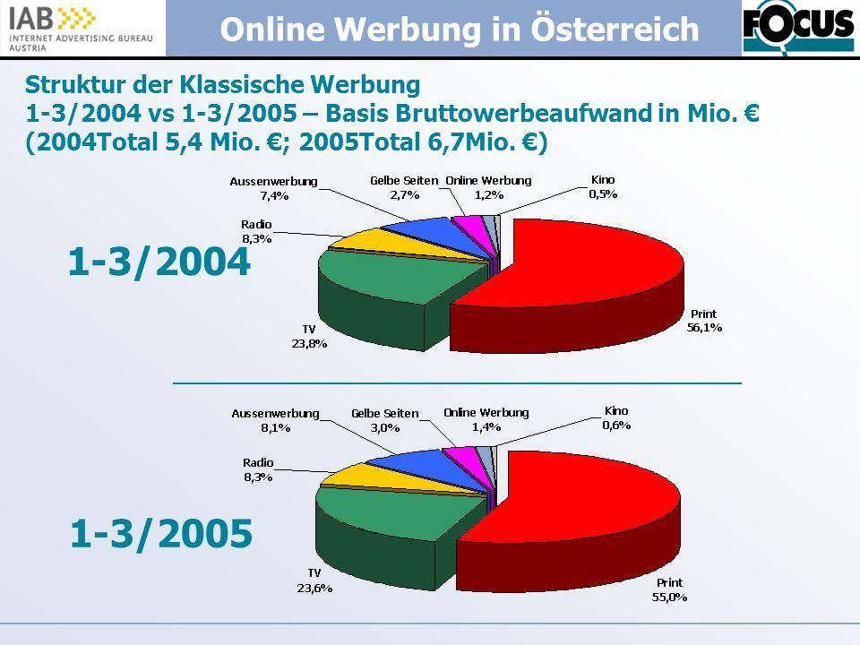Online Werbung in Österreich Struktur der Klassische Werbung 1-3/2004 vs 1-3/2005 – Basis Bruttowerbeaufwand in Mio. (2004Total 5,4 Mio. ; 2005Total 6