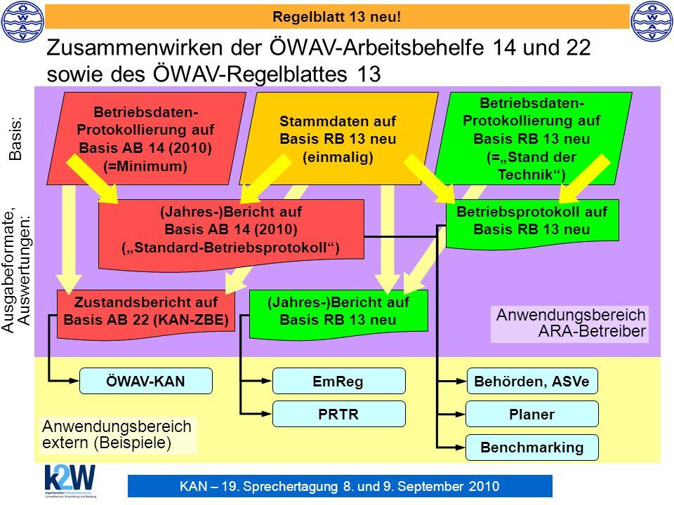 KAN – 19. Sprechertagung 8. und 9. September 2010 Regelblatt 13 neu! Zusammenwirken der ÖWAV-Arbeitsbehelfe 14 und 22 sowie des ÖWAV-Regelblattes 13 (