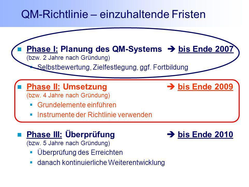 QM-Richtlinie – einzuhaltende Fristen Phase I: Planung des QM-Systems bis Ende 2007 (bzw. 2 Jahre nach Gründung) Selbstbewertung, Zielfestlegung, ggf.
