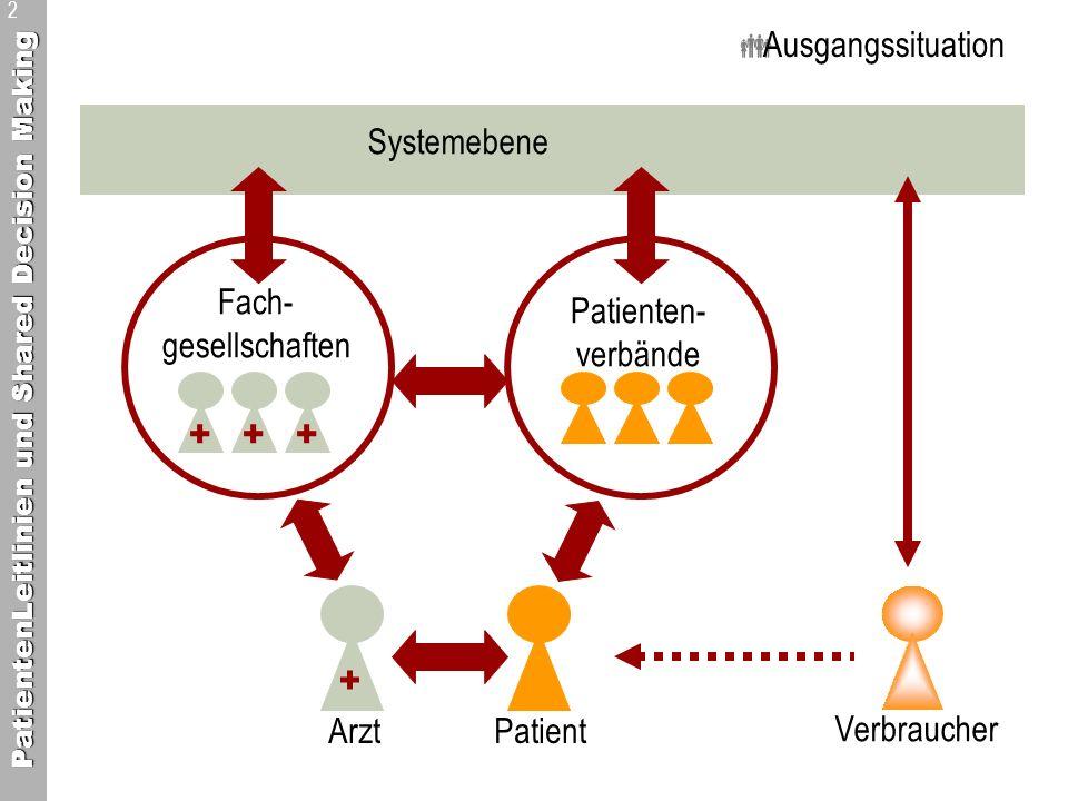 PatientenLeitlinien und Shared Decision Making 2 + + Arzt Patient Patienten- verbände Systemebene Fach- gesellschaften ++ Verbraucher Ausgangssituatio