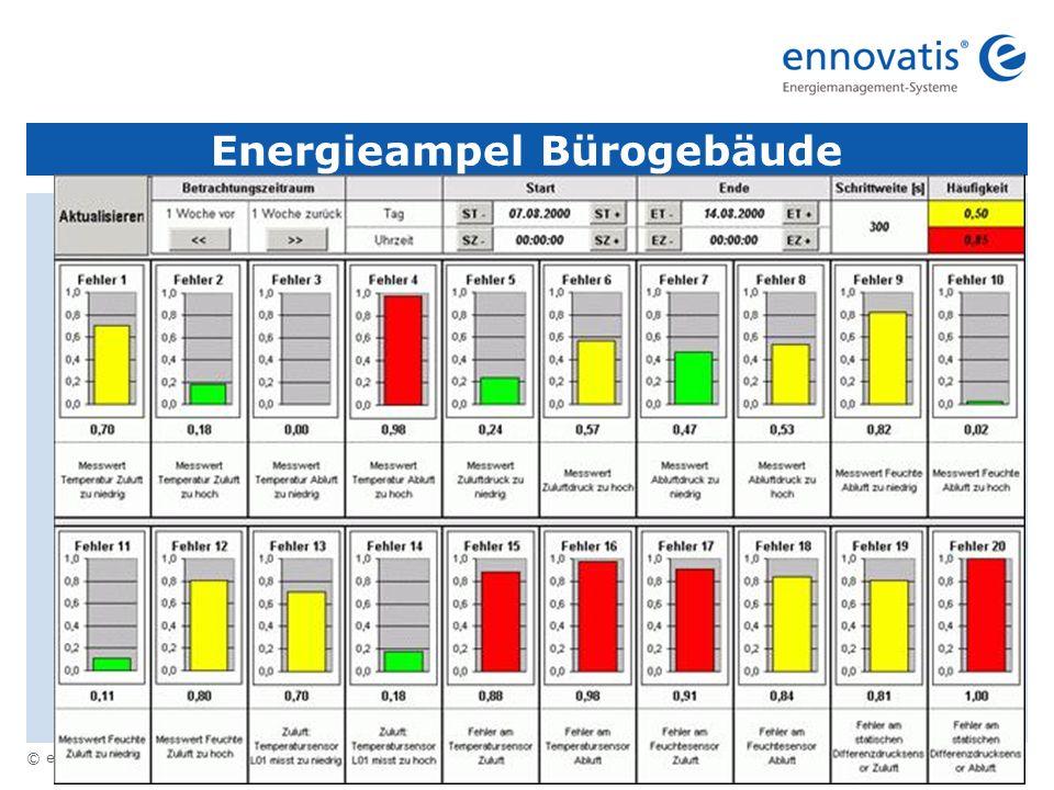 © ennovatis GmbH 10 Energieampel Bürogebäude