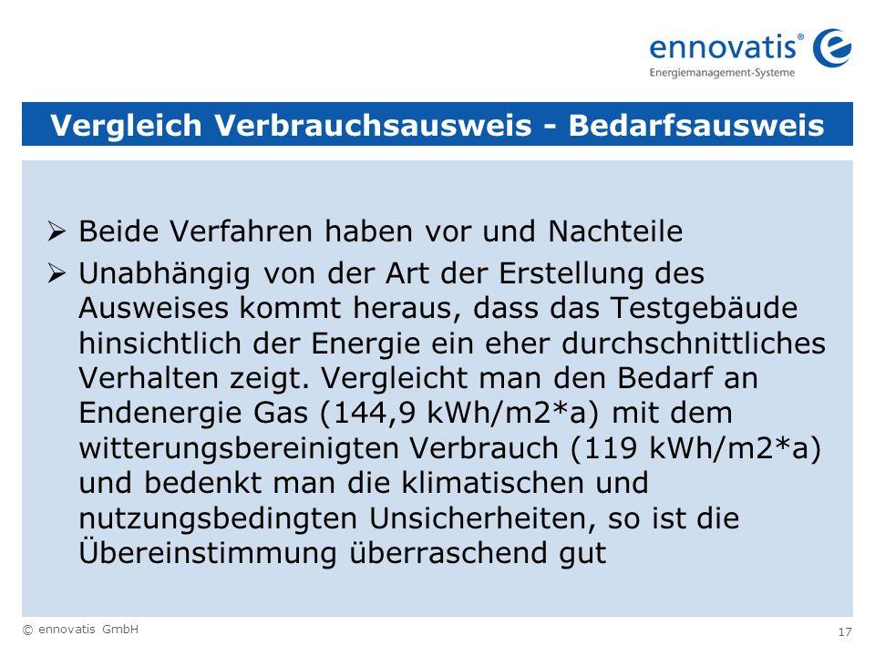 © ennovatis GmbH 17 Vergleich Verbrauchsausweis - Bedarfsausweis Beide Verfahren haben vor und Nachteile Unabhängig von der Art der Erstellung des Aus