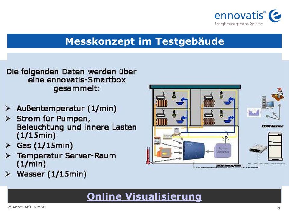 © ennovatis GmbH 20 Messkonzept im Testgebäude Online Visualisierung